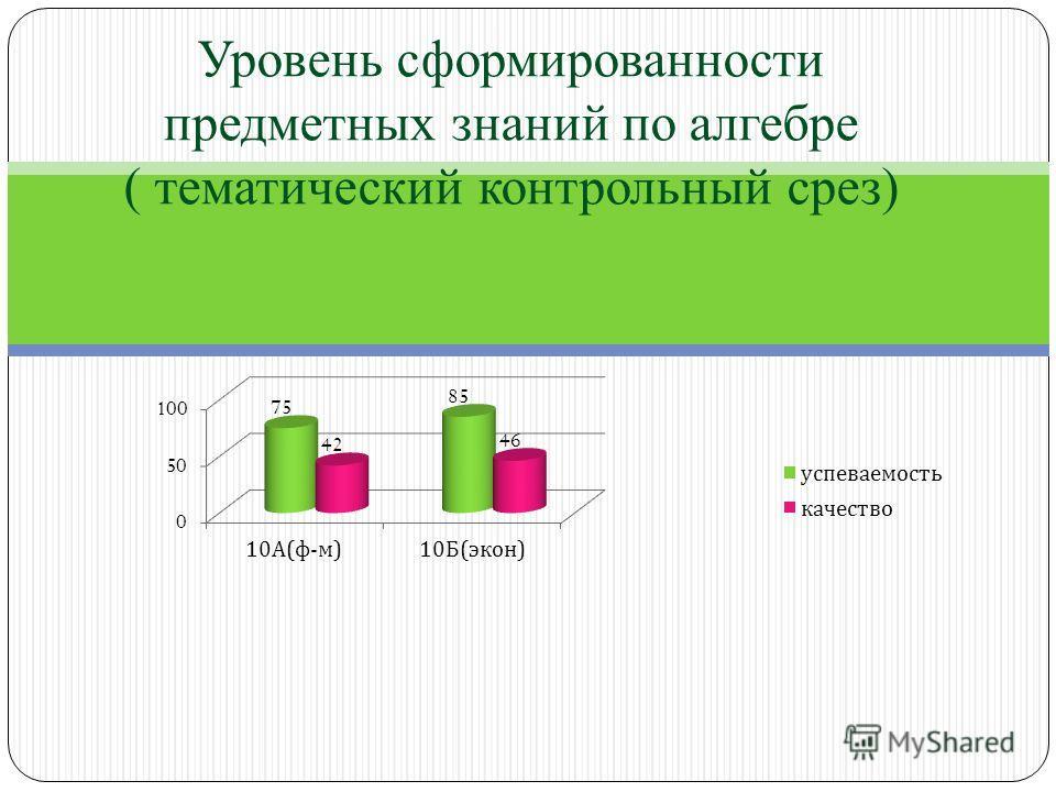 Уровень сформированности предметных знаний по алгебре ( тематический контрольный срез)