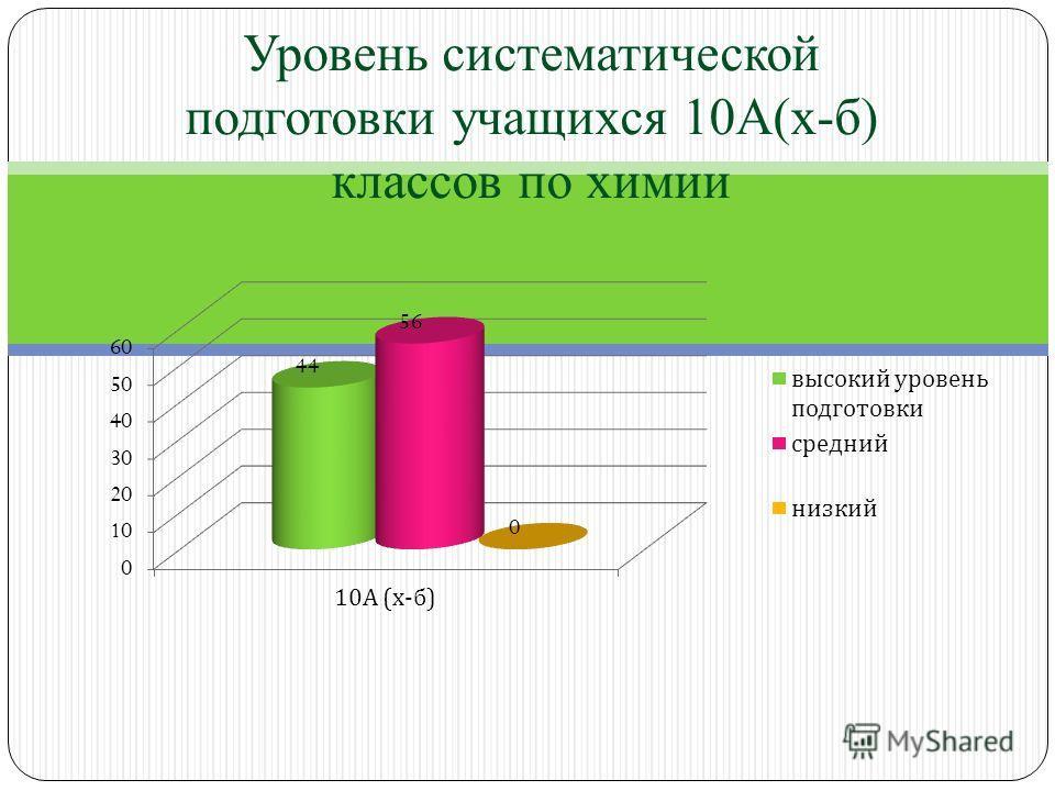 Уровень систематической подготовки учащихся 10А(х-б) классов по химии