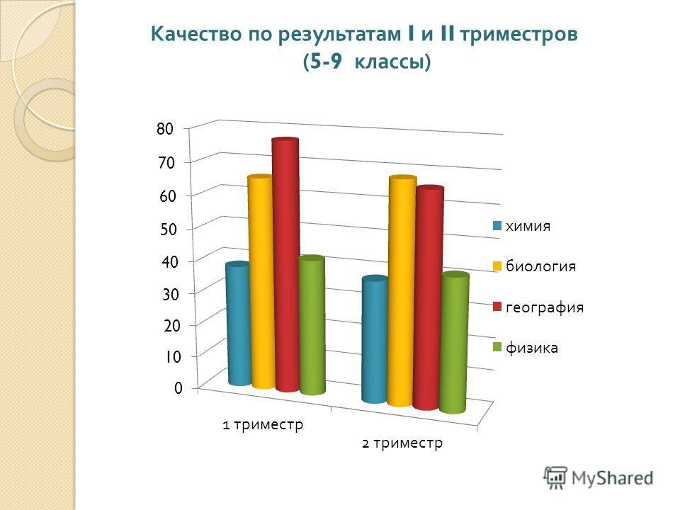 Качество по результатам I и II триместров (5-9 классы )