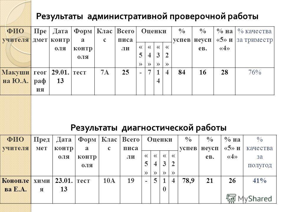 ФИО учителя Пре дмет Дата контр оля Форм а контр оля Клас с Всего писа ли Оценки% успев % неусп ев. % на «5» и «4» % качества за триместр «5»«5» «4»«4» «3»«3» «2»«2» Макуши на Ю.А. геог раф ия 29.01. 13 тест7А25-71414 484162876% Результаты администра