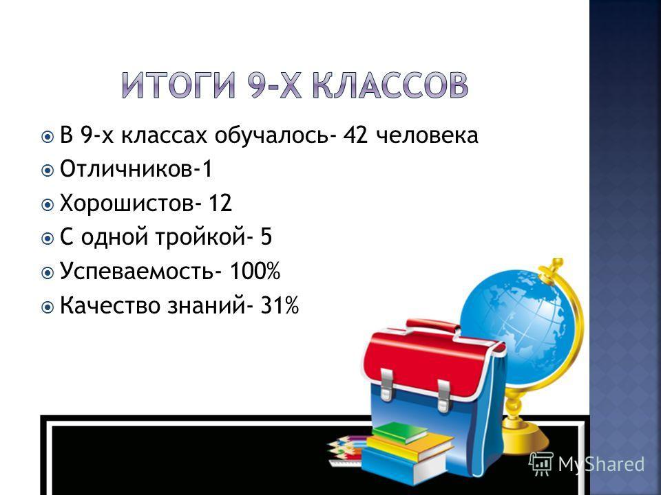 В 9-х классах обучалось- 42 человека Отличников-1 Хорошистов- 12 С одной тройкой- 5 Успеваемость- 100% Качество знаний- 31%