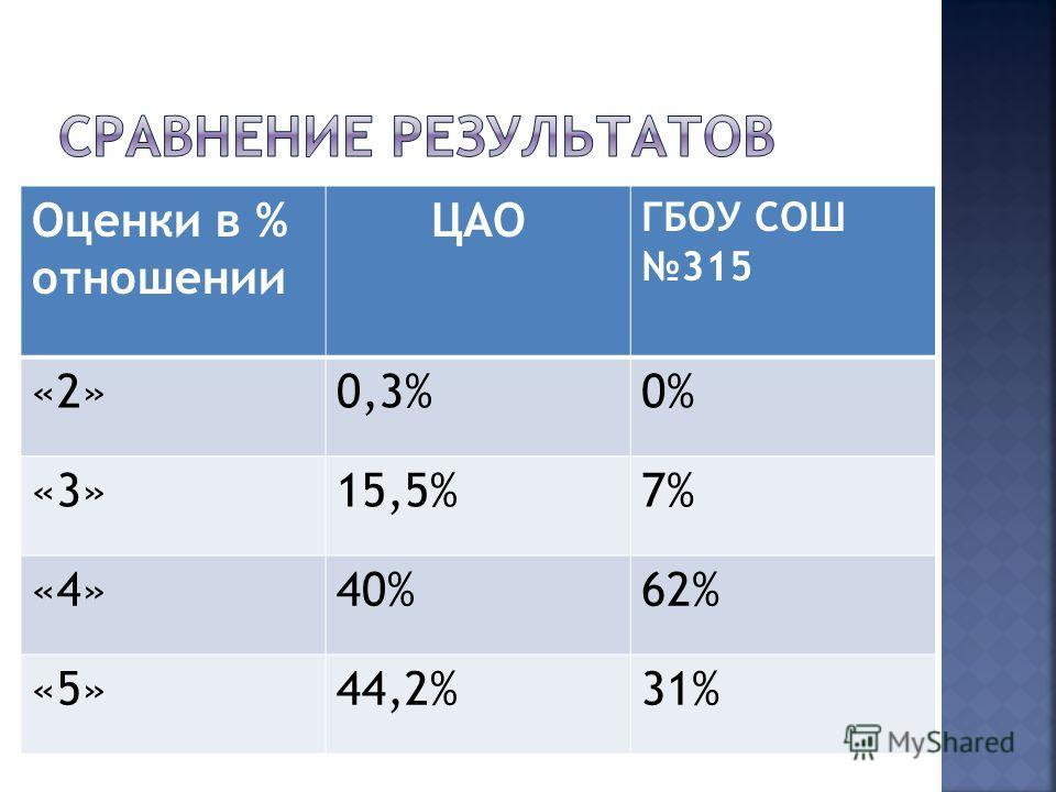 Оценки в % отношении ЦАО ГБОУ СОШ 315 «2»0,3%0% «3»15,5%7% «4»40%62% «5»44,2%31%