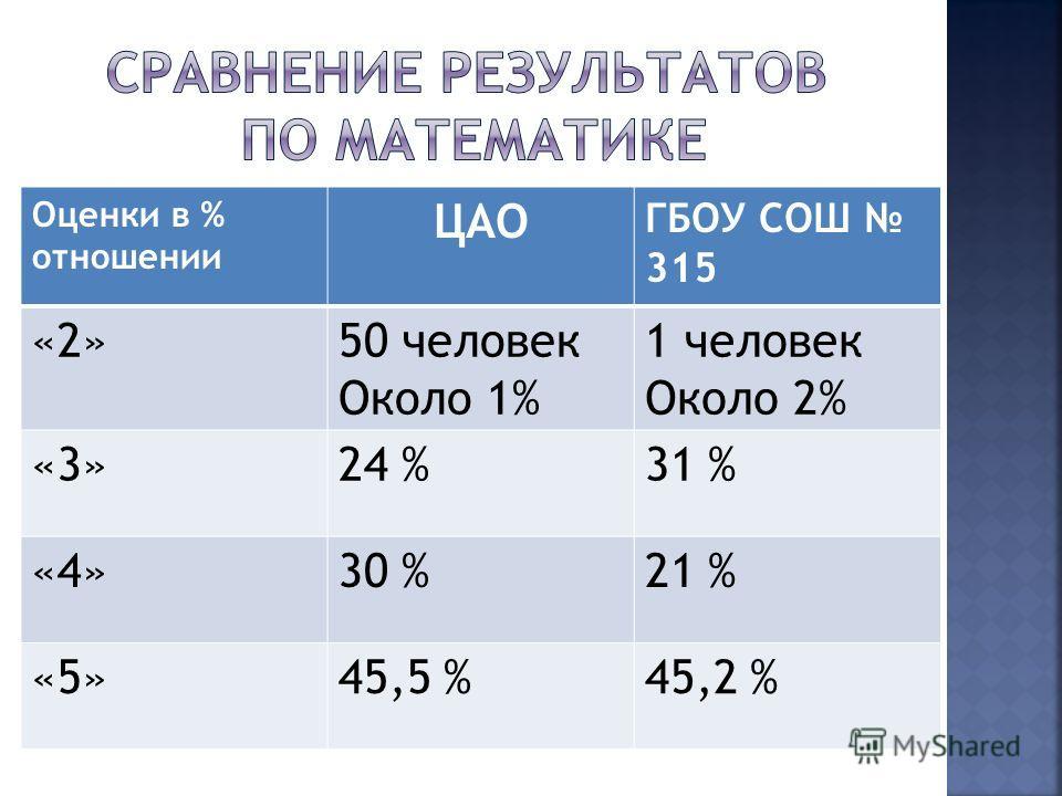 Оценки в % отношении ЦАО ГБОУ СОШ 315 «2»50 человек Около 1% 1 человек Около 2% «3»24 %31 % «4»30 %21 % «5»45,5 %45,2 %