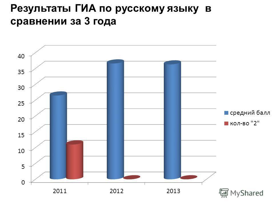Результаты ГИА по русскому языку в сравнении за 3 года