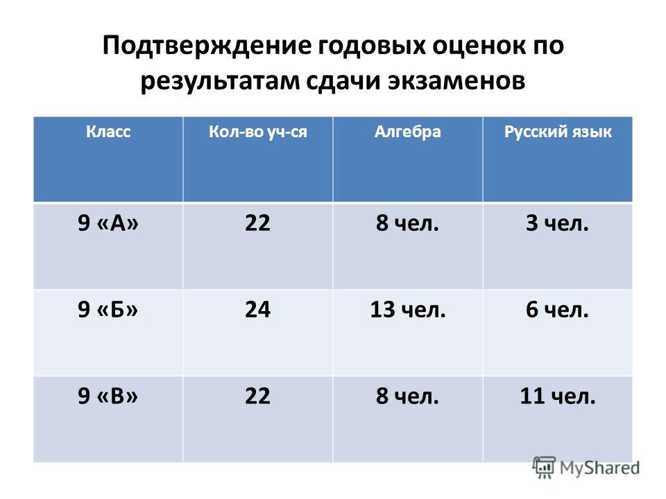 Подтверждение годовых оценок по результатам сдачи экзаменов КлассКол-во уч-сяАлгебраРусский язык 9 «А»228 чел.3 чел. 9 «Б»2413 чел.6 чел. 9 «В»228 чел.11 чел.