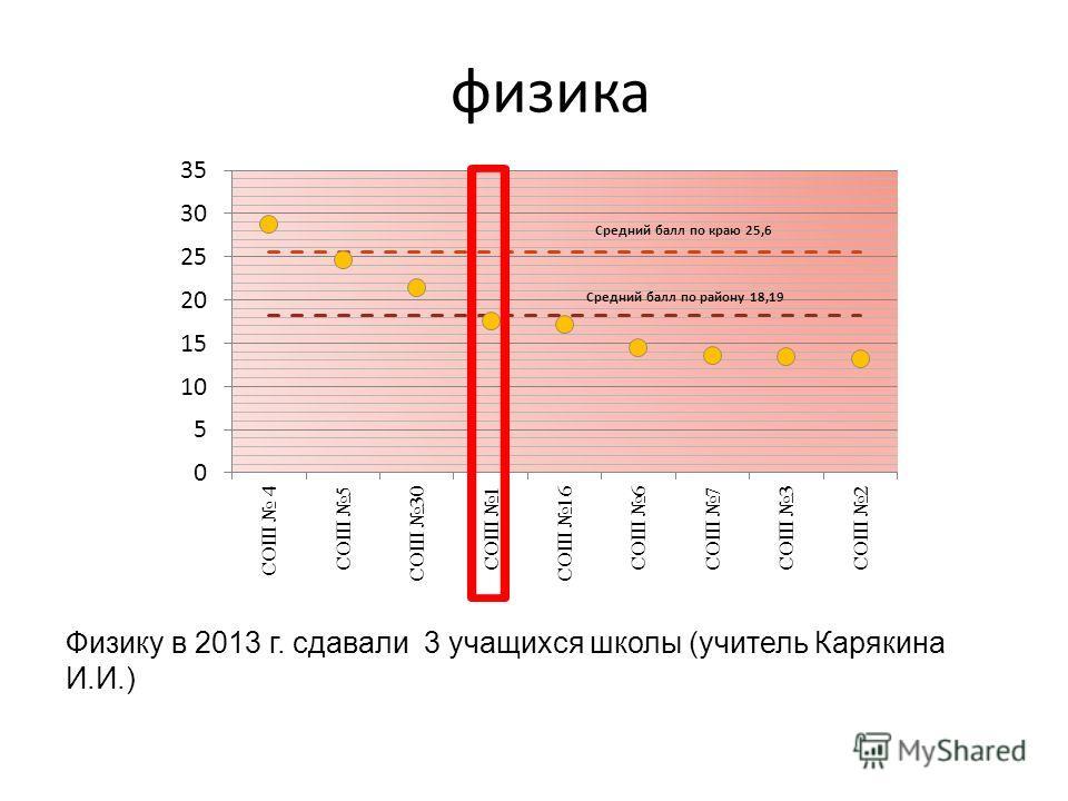 физика Физику в 2013 г. сдавали 3 учащихся школы (учитель Карякина И.И.)