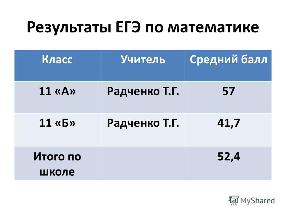 Результаты ЕГЭ по математике КлассУчительСредний балл 11 «А»Радченко Т.Г.57 11 «Б»Радченко Т.Г.41,7 Итого по школе 52,4