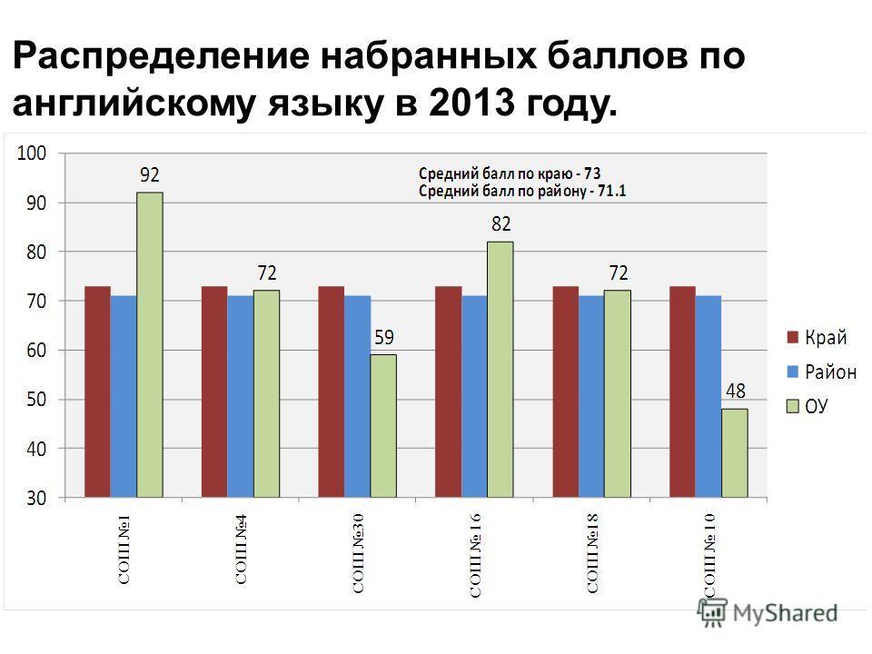 Распределение набранных баллов по английскому языку в 2013 году.