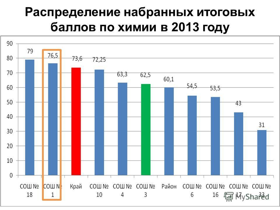 Распределение набранных итоговых баллов по химии в 2013 году