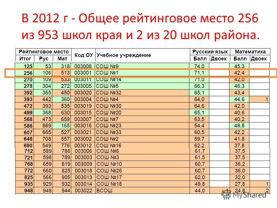 В 2012 г - Общее рейтинговое место 256 из 953 школ края и 2 из 20 школ района.