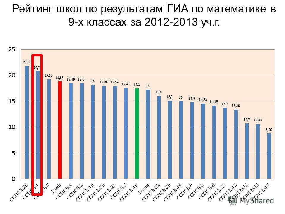 Рейтинг школ по результатам ГИА по математике в 9-х классах за 2012-2013 уч.г.
