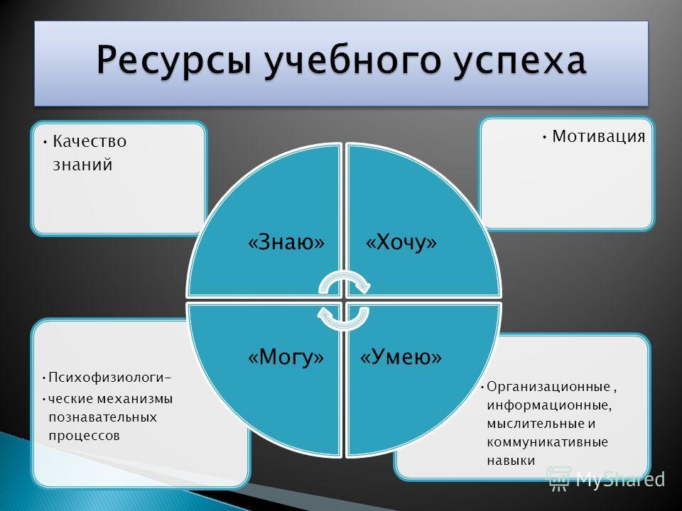 Организационные, информационные, мыслительные и коммуникативные навыки Психофизиологи- ческие механизмы познавательных процессов МотивацияКачество знаний «Знаю»«Хочу» «Умею»«Могу»
