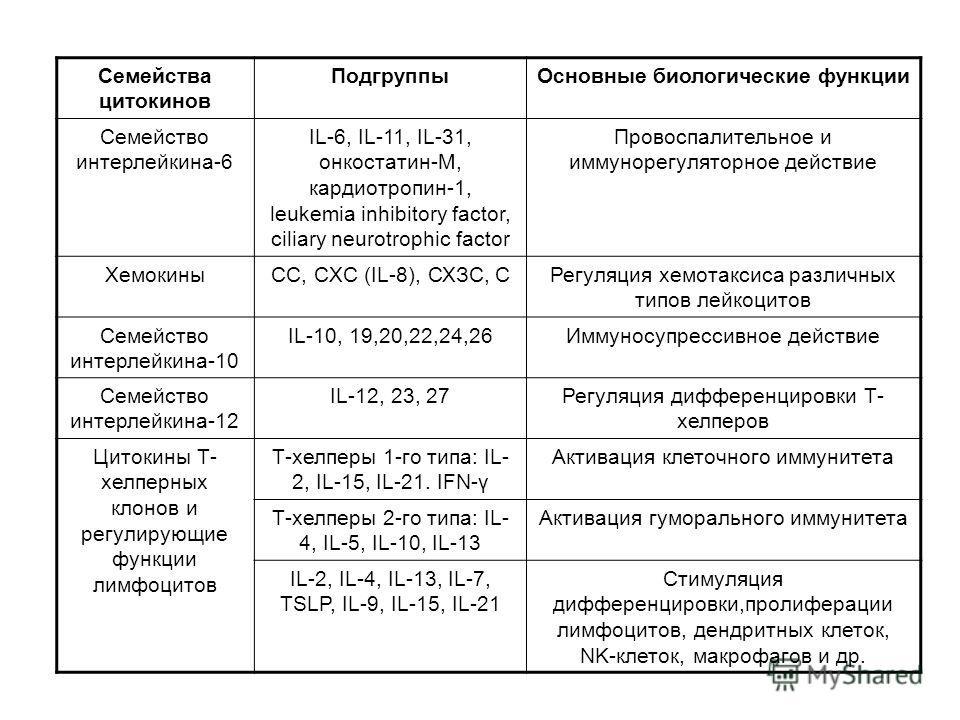 Семейства цитокинов ПодгруппыОсновные биологические функции Семейство интерлейкина-6 IL-6, IL-11, IL-31, онкостатин-М, кардиотропин-1, leukemia inhibitory factor, ciliary neurotrophic factor Провоспалительное и иммунорегуляторное действие ХемокиныCC,