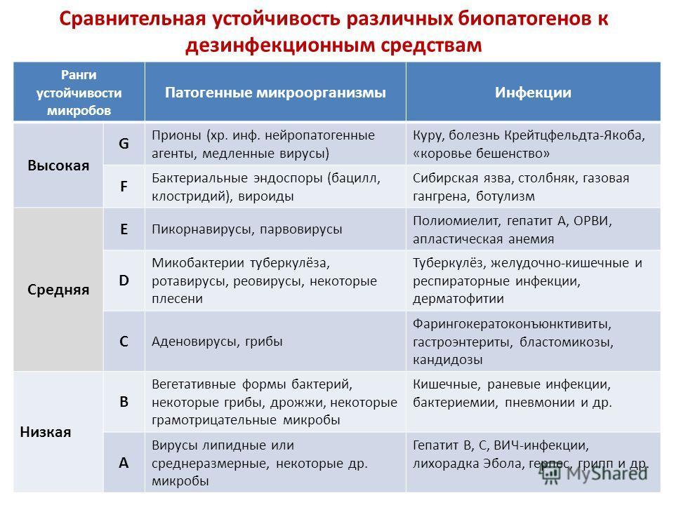 Сравнительная устойчивость различных биопатогенов к дезинфекционным средствам Ранги устойчивости микробов Патогенные микроорганизмыИнфекции Высокая G Прионы (хр. инф. нейропатогенные агенты, медленные вирусы) Куру, болезнь Крейтцфельдта-Якоба, «коров