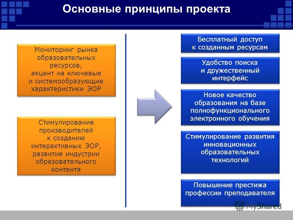 Основные принципы проекта Мониторинг рынка образовательных ресурсов, акцент на ключевые и системообразующие характеристики ЭОР Стимулирование производителей к созданию интерактивных ЭОР, развитие индустрии образовательного контента Новое качество обр
