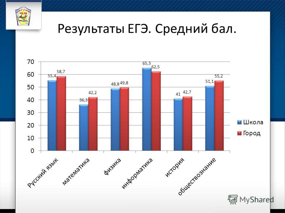 Результаты ЕГЭ. Средний бал.