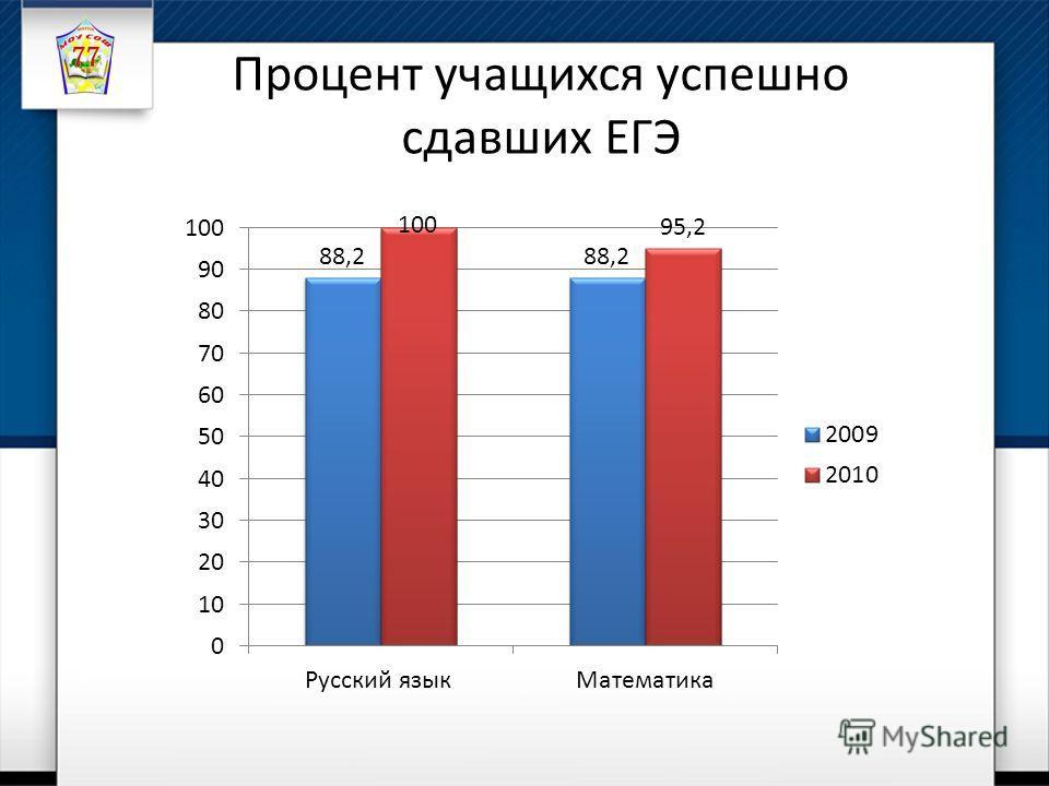 Процент учащихся успешно сдавших ЕГЭ