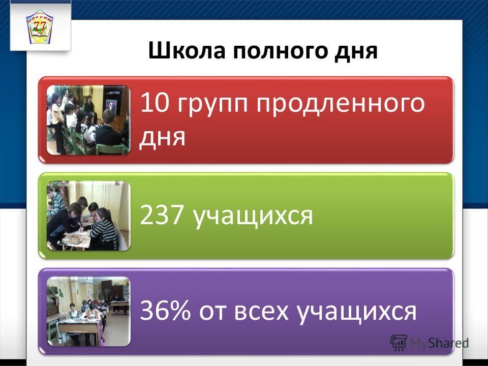 10 групп продленного дня 237 учащихся 36% от всех учащихся Школа полного дня
