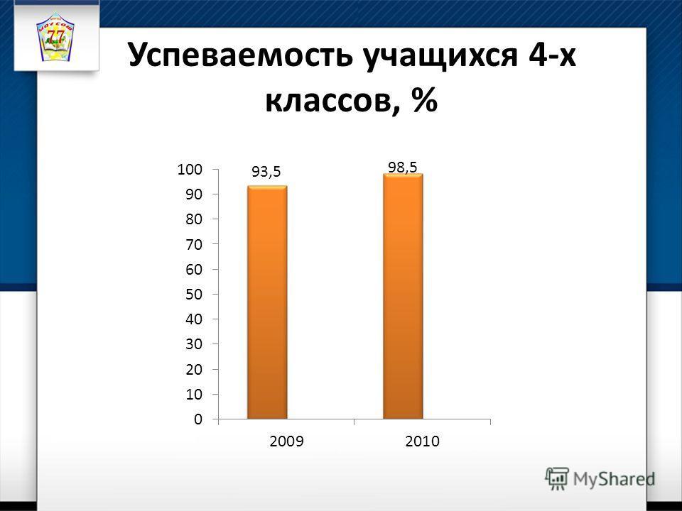 Успеваемость учащихся 4-х классов, %