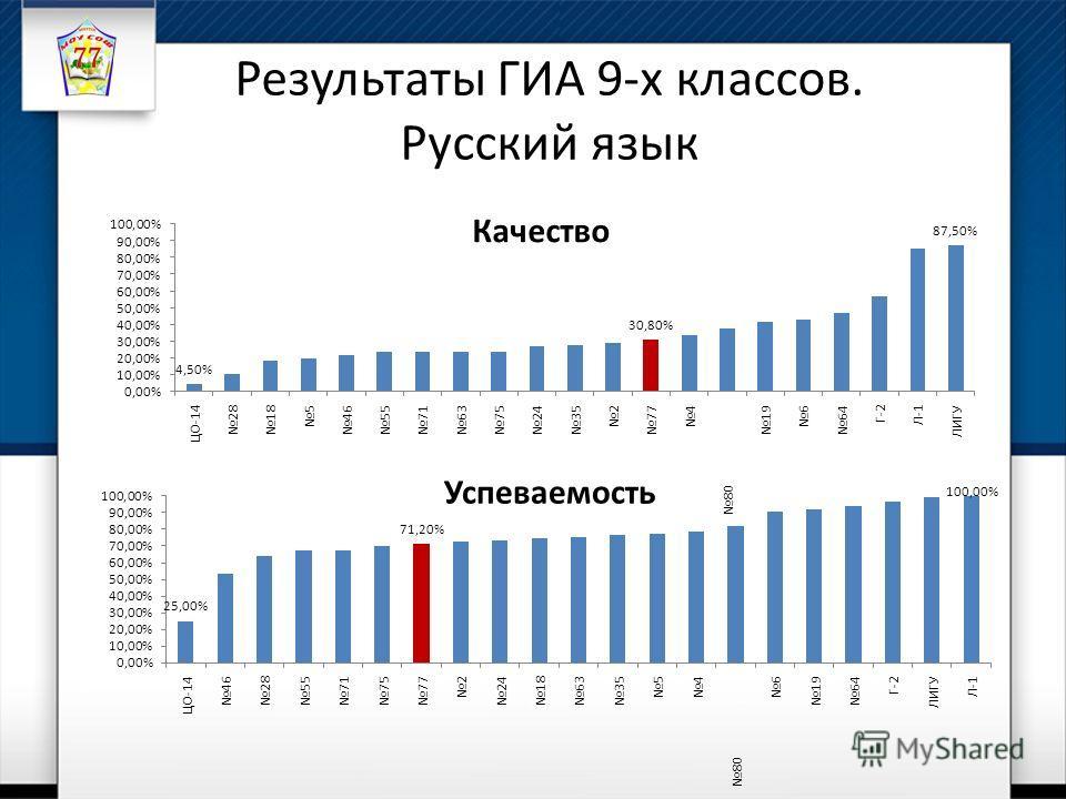 Результаты ГИА 9-х классов. Русский язык Качество