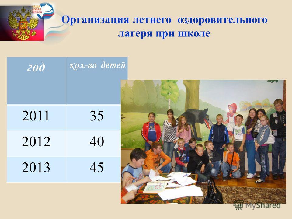 Организация летнего оздоровительного лагеря при школе год кол-во детей 201135 201240 201345