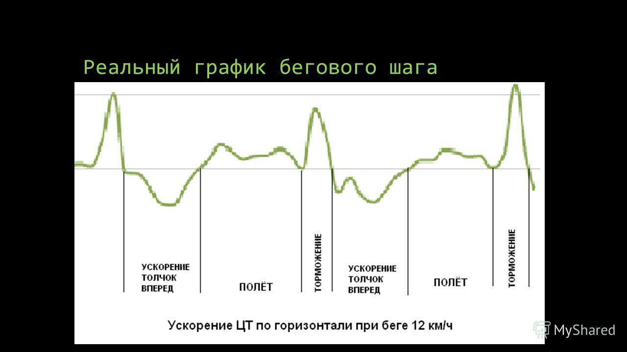 Реальный график бегового шага