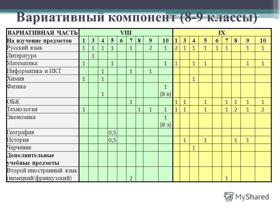 Вариативный компонент (8-9 классы) ВАРИАТИВНАЯ ЧАСТЬVIIIIX На изучение предметов134567891013456789 Русский язык 1111 1 21211111 11 Литература 1 Математика 1 1 11 11 11 Информатика и ИКТ 1 1 1 Химия 1 1 1 Физика 1 1 (8 в) ОБЖ 1 11 1 1111 Технология 1