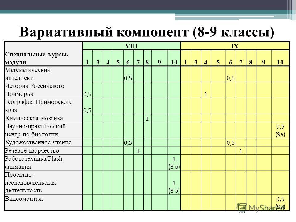 Вариативный компонент (8-9 классы) VIIIIX Специальные курсы, модули134567891013456789 Математический интеллект 0,5 История Российского Приморья 0,5 1 География Приморского края 0,5 Химическая мозаика 1 Научно-практический центр по биологии 0,5 (9э) Х