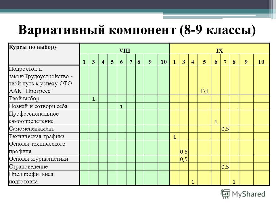 Вариативный компонент (8-9 классы) Курсы по выбору VIIIIX 134567891013456789 Подросток и закон/Трудоустройство - твой путь к успеху ОТО ААК