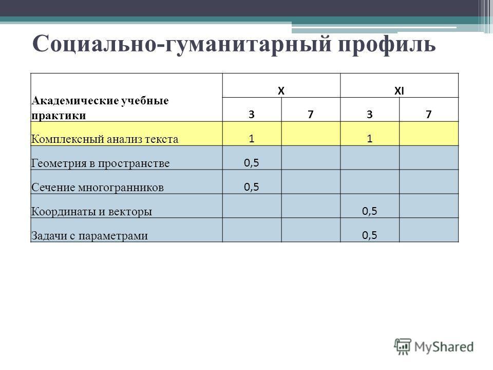 Социально-гуманитарный профиль Академические учебные практики XXI 3737 Комплексный анализ текста 1 1 Геометрия в пространстве 0,5 Сечение многогранников 0,5 Координаты и векторы 0,5 Задачи с параметрами 0,5