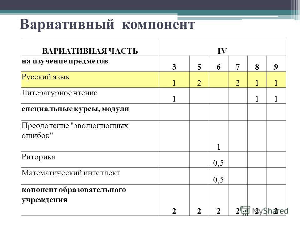 Вариативный компонент ВАРИАТИВНАЯ ЧАСТЬIV на изучение предметов 356789 Русский язык 12 211 Литературное чтение 1 11 специальные курсы, модули Преодоление