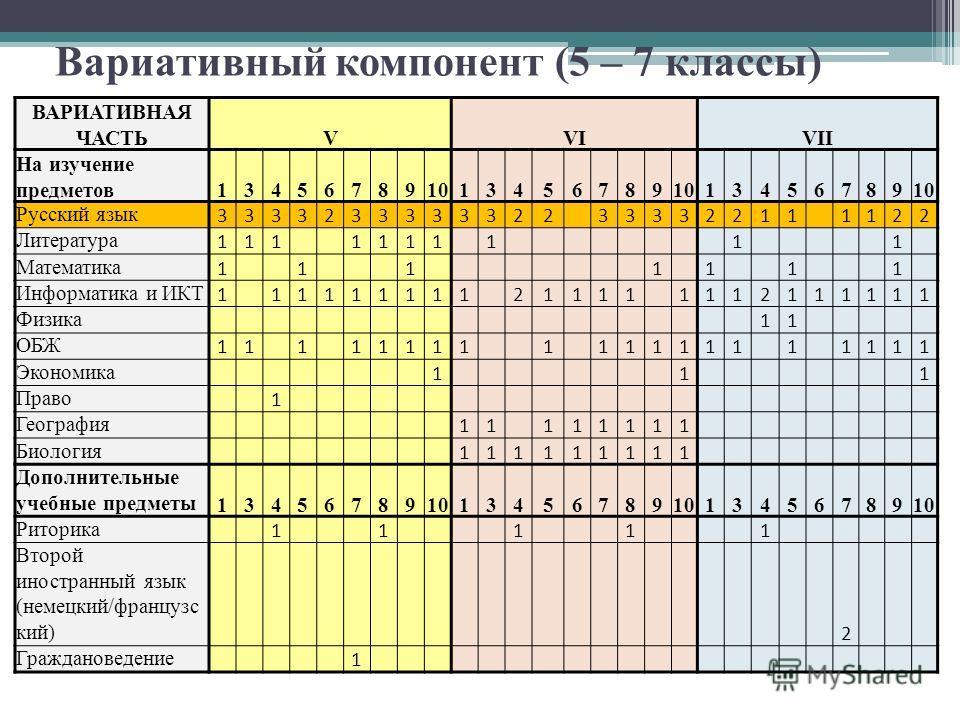 Вариативный компонент (5 – 7 классы) ВАРИАТИВНАЯ ЧАСТЬVVIVII На изучение предметов134567891013456789 13456789 Русский язык 3333233333322 33332211 1122 Литература 111 1111 1 1 1 Математика 1 1 1 1 1 1 1 Информатика и ИКТ 1 11111111 21111 1112111111 Фи