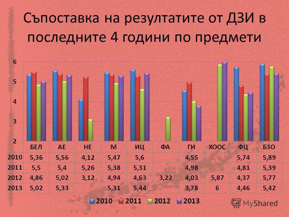 Съпоставка на резултатите от ДЗИ в последните 4 години по предмети
