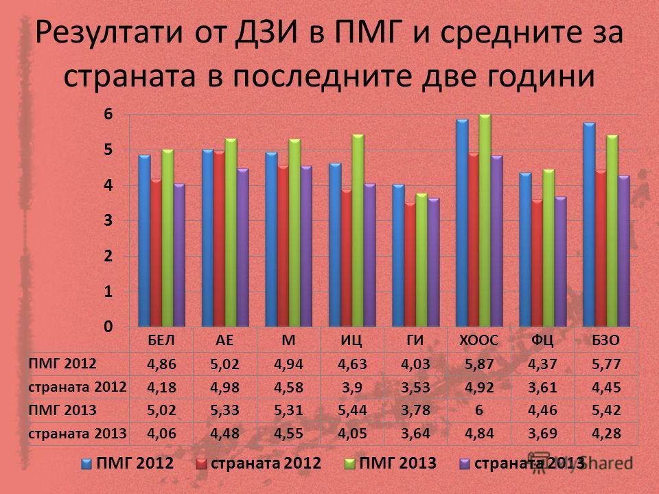Резултати от ДЗИ в ПМГ и средните за страната в последните две години