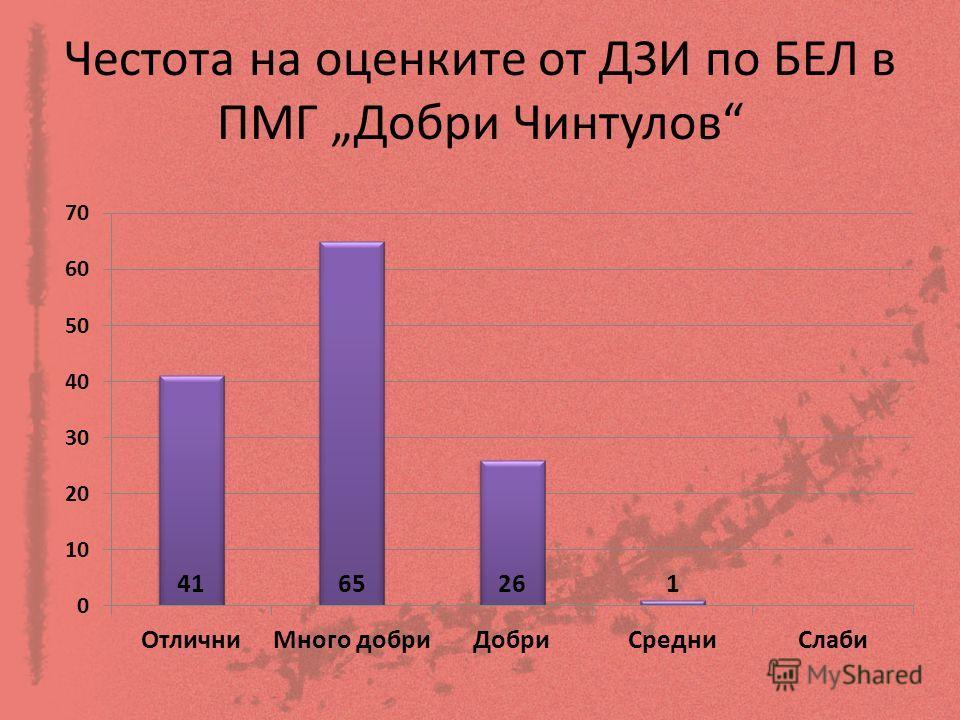 Честота на оценките от ДЗИ по БЕЛ в ПМГ Добри Чинтулов