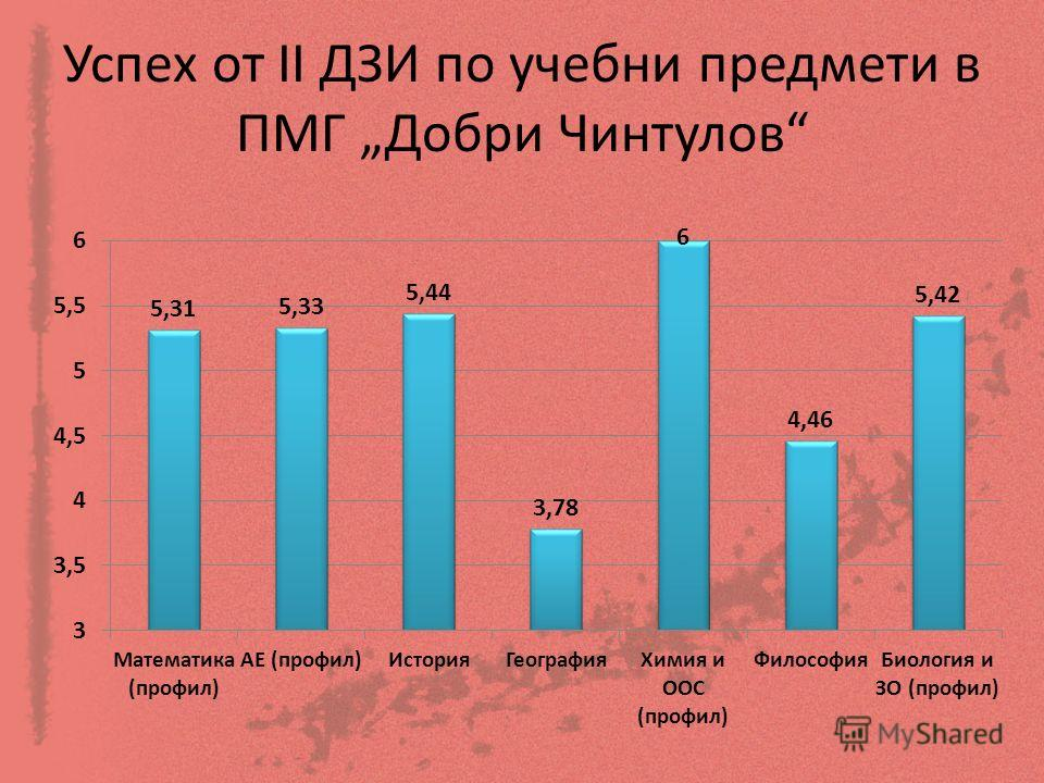 Успех от ІІ ДЗИ по учебни предмети в ПМГ Добри Чинтулов