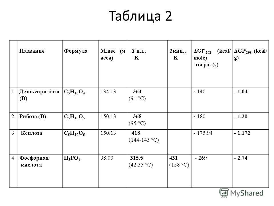 Название Формула М.вес (м асса) Т пл., K Ткип., K ΔGf о 298 (kcal/ mole) тверд. (s) ΔGf о 298 (kcal/ g) 1Дезоксири-боза (D) C 5 H 10 O 4 134.13 364 (91 °C) - 140- 1.04 2Рибоза (D)C 5 H 10 O 5 150.13 368 (95 °C) - 180- 1.20 3 КсилозаC 5 H 10 O 5 150.1