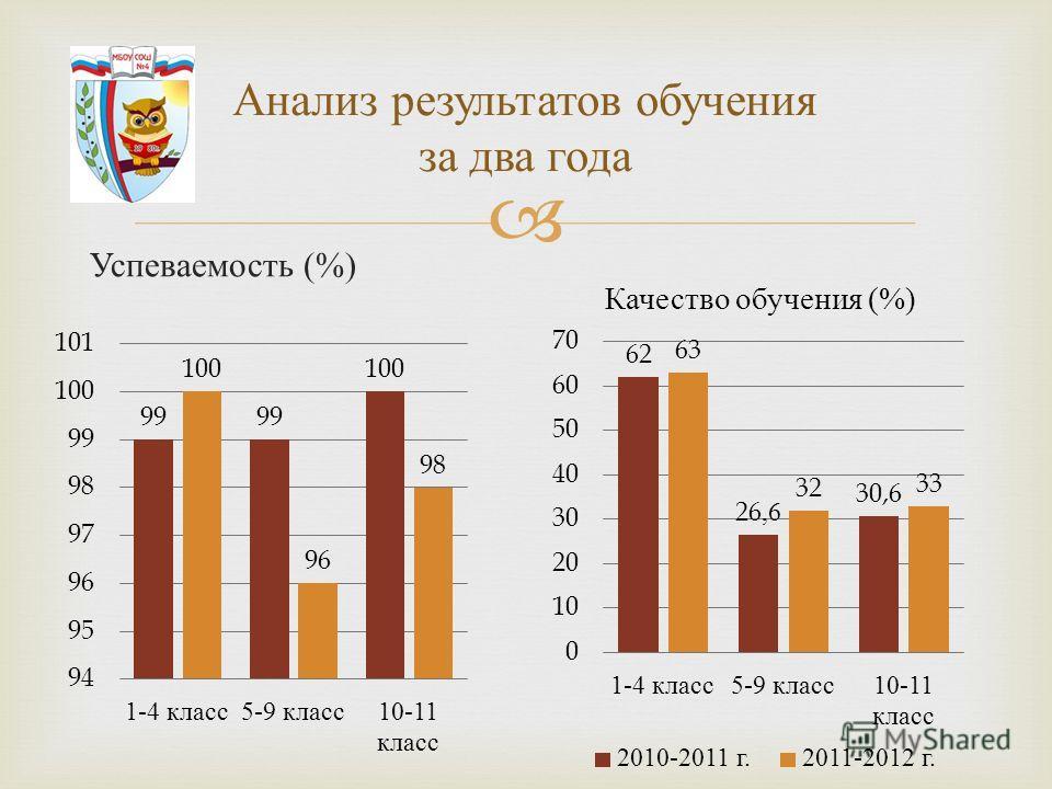 Анализ результатов обучения за два года Успеваемость (%)