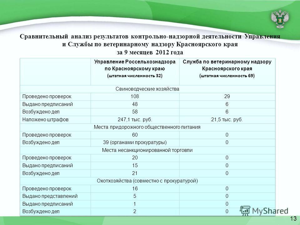Сравнительный анализ результатов контрольно-надзорной деятельности Управления и Службы по ветеринарному надзору Красноярского края за 9 месяцев 2012 года 13