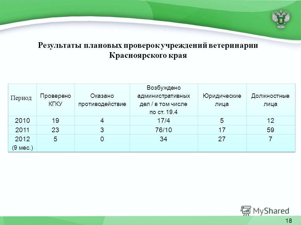 Результаты плановых проверок учреждений ветеринарии Красноярского края 18