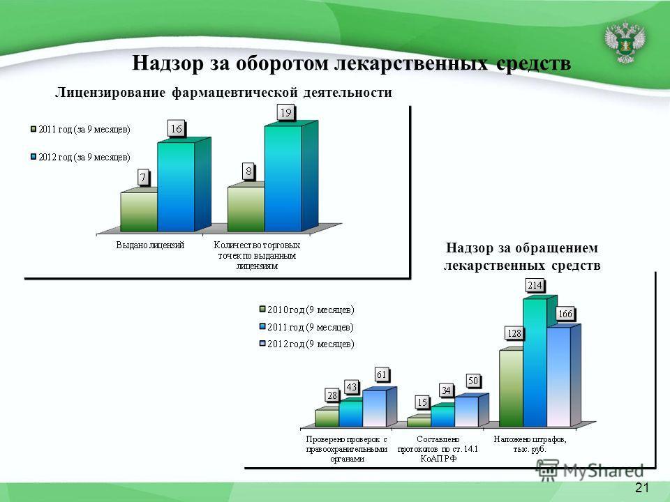 Лицензирование фармацевтической деятельности Надзор за оборотом лекарственных средств Надзор за обращением лекарственных средств 21