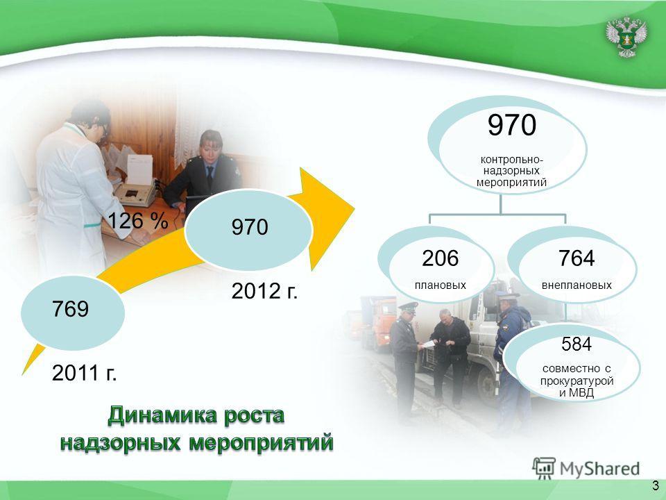 769 2011 г. 126 % 970 2012 г. 970 контрольно- надзорных мероприятий 206 плановых 764 внеплановых 584 совместно с прокуратурой и МВД 3