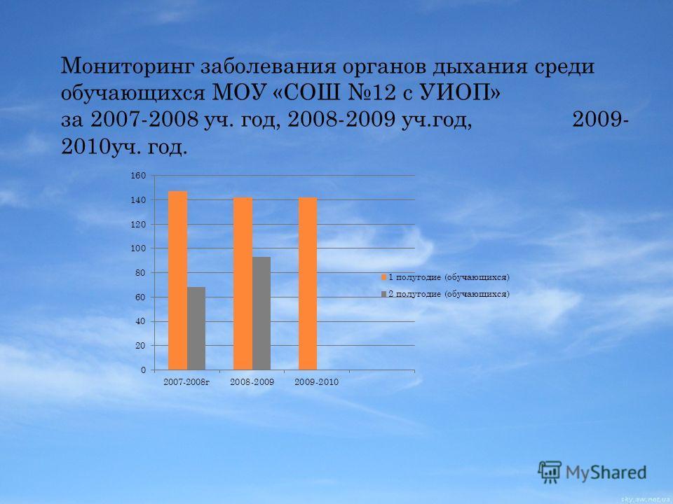 Мониторинг заболевания органов дыхания среди обучающихся МОУ «СОШ 12 с УИОП» за 2007-2008 уч. год, 2008-2009 уч.год, 2009- 2010уч. год.