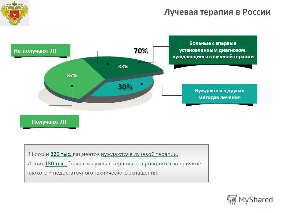 30% Больные с впервые установленным диагнозом, нуждающиеся в лучевой терапии 70% Получают ЛТ 37% 33% Не получают ЛТ В России 320 тыс. пациентов нуждаются в лучевой терапии. Из них 150 тыс. больным лучевая терапия не проводится по причине плохого и не