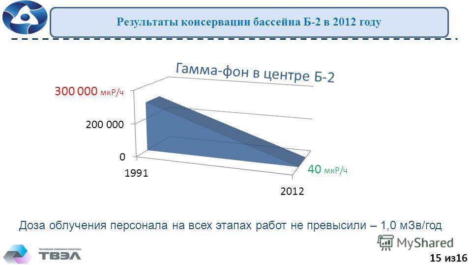 15 из16 Результаты консервации бассейна Б-2 в 2012 году Гамма-фон в центре Б-2 40 мкР/ч 300 000 мкР/ч Доза облучения персонала на всех этапах работ не превысили – 1,0 мЗв/год