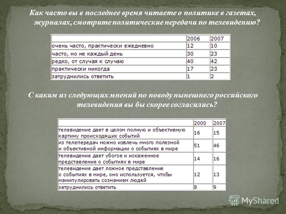 Как часто вы в последнее время читаете о политике в газетах, журналах, смотрите политические передачи по телевидению? С каким из следующих мнений по поводу нынешнего российского телевидения вы бы скорее согласились?