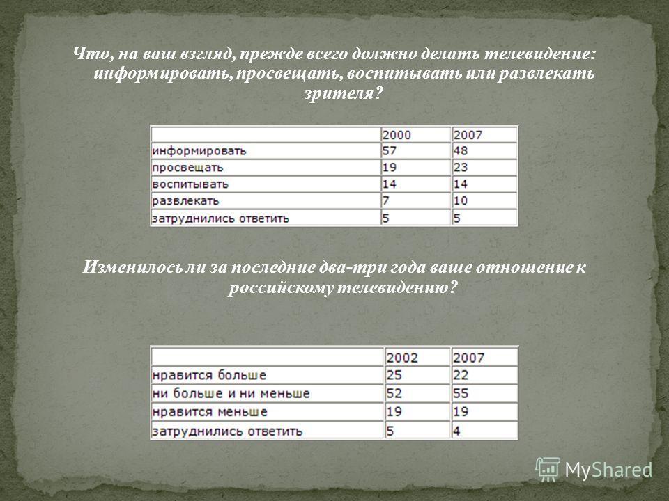 Что, на ваш взгляд, прежде всего должно делать телевидение: информировать, просвещать, воспитывать или развлекать зрителя? Изменилось ли за последние два-три года ваше отношение к российскому телевидению?