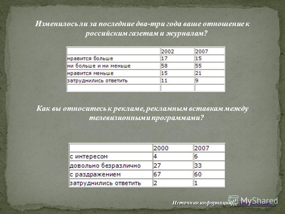 Изменилось ли за последние два-три года ваше отношение к российским газетам и журналам? Как вы относитесь к рекламе, рекламным вставкам между телевизионными программами? Источник информации: Левада-центр Левада-центр