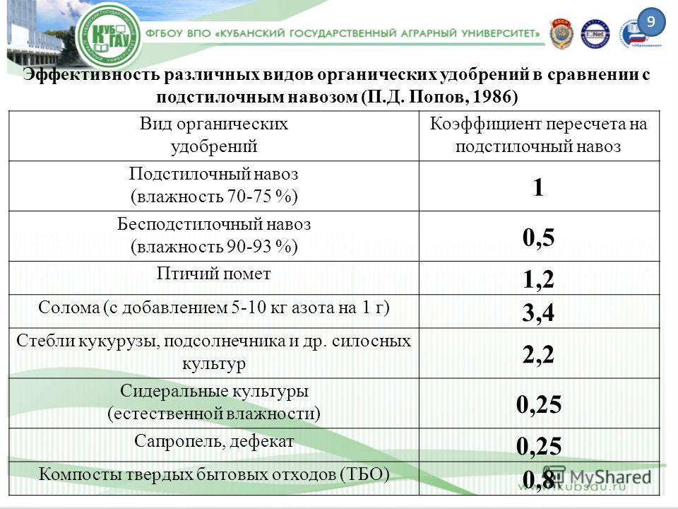 Вид органических удобрений Коэффициент пересчета на подстилочный навоз Подстилочный навоз (влажность 70-75 %) 1 Бесподстилочный навоз (влажность 90-93 %) 0,5 Птичий помет 1,2 Солома (с добавлением 5-10 кг азота на 1 г) 3,4 Стебли кукурузы, подсолнечн