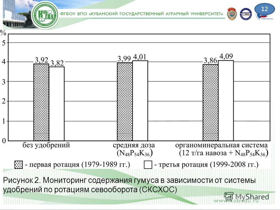 Рисунок 2. Мониторинг содержания гумуса в зависимости от системы удобрений по ротациям севооборота (СКСХОС) 12